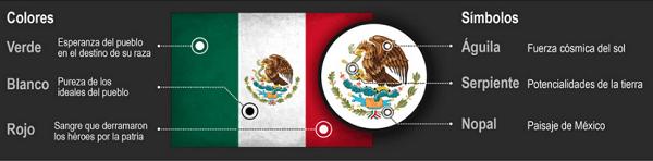 Significado de la bandera de México