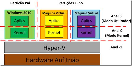 Hyper-V 2010 PT