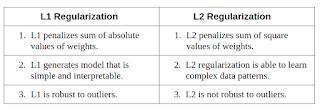 Use Regularization