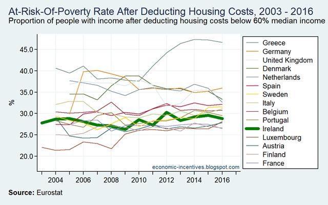 [EU15-SILC-AROP-after-Housing-Costs-2]