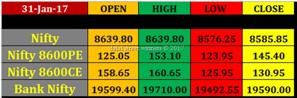 Today's stock Market closing rates 31 jan 2017