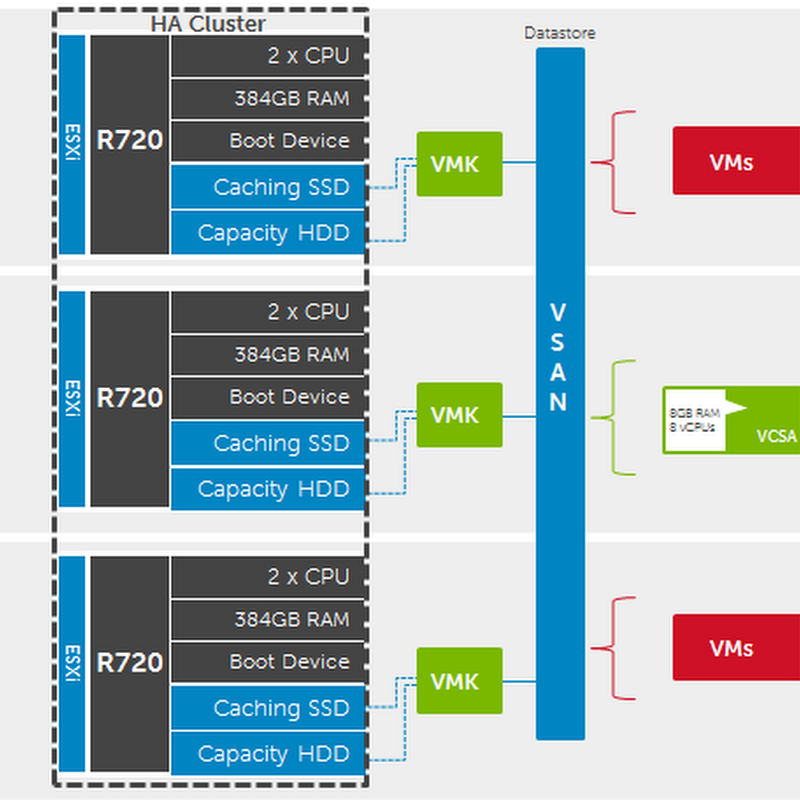 Deploying VMware VSAN 6.2 with vCenter Integrated - Part 1