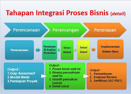 contoh konsep dan prosedur bisnis