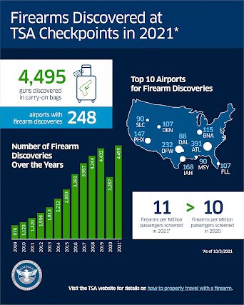 TSA firearm catches at checkpoints sets 20-year record in first nine months of 2021