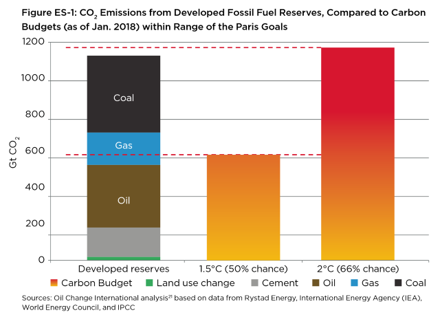 CO2 emissions from developed fossil fuel reserves, compared to carbon budgets (as of January 2018) within range of the Paris climate goals. Graphic: Oil Change International