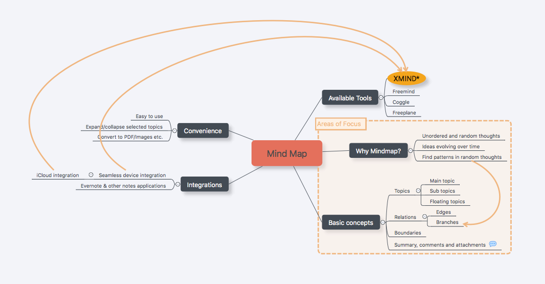 Put down what is in the mind with Mind Maps