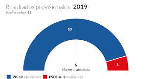 Resultados electorales en Balanegra.