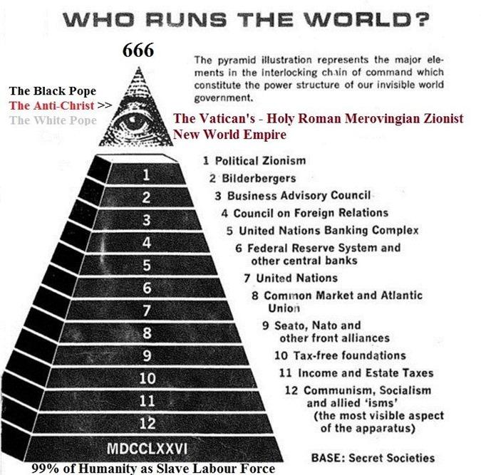 00 Who runs the world - Pyramid of power