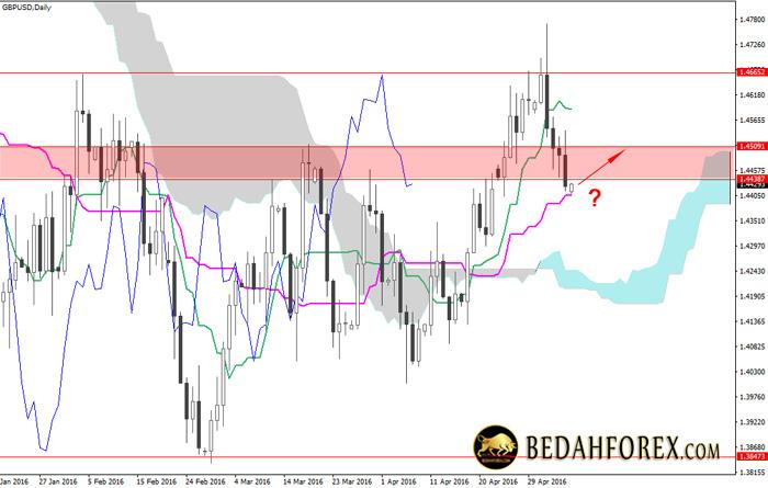 Analisa Chart Mingguan GBPUSD