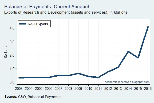 [Bop+Current+Account+R+and+D+Exports%5B2%5D]