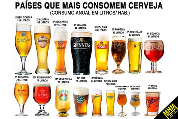 Consumo de cerveja no mundo