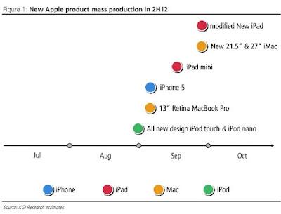 iPhone5、iPad mini、iPod touch(第5世代)、iPod nano(第7世代)、13インチRetina MacBookPro、新型iMac 2012の大量生産開始時期:KGI Securitiesによるチャート