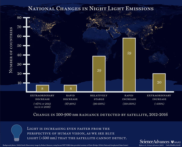 National changes in night light emissions, 2012-2016. Graphic: Kyba, et al., 2017 / Science Advances