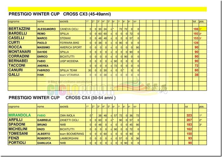 Classifica-PRESTIGIO-WINTER-CUP-2017-MTB- -CX-015
