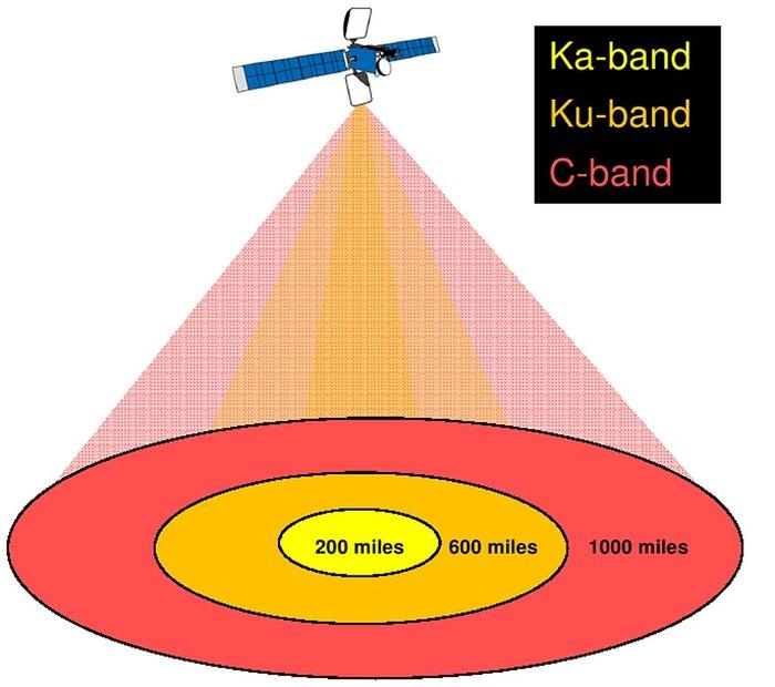 C-Ku-Ka Band Beam Size Comparison - 01