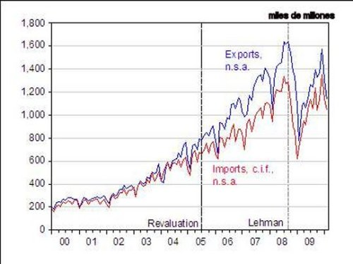 China import_export