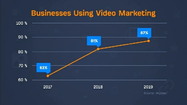 Youtube Video Marketing Strategy 2020 - To Grow Your bussiness