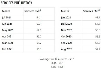 ISM Non-Manufacturing (Services) Index (NMI®) 12 Month History - July 2021 Update