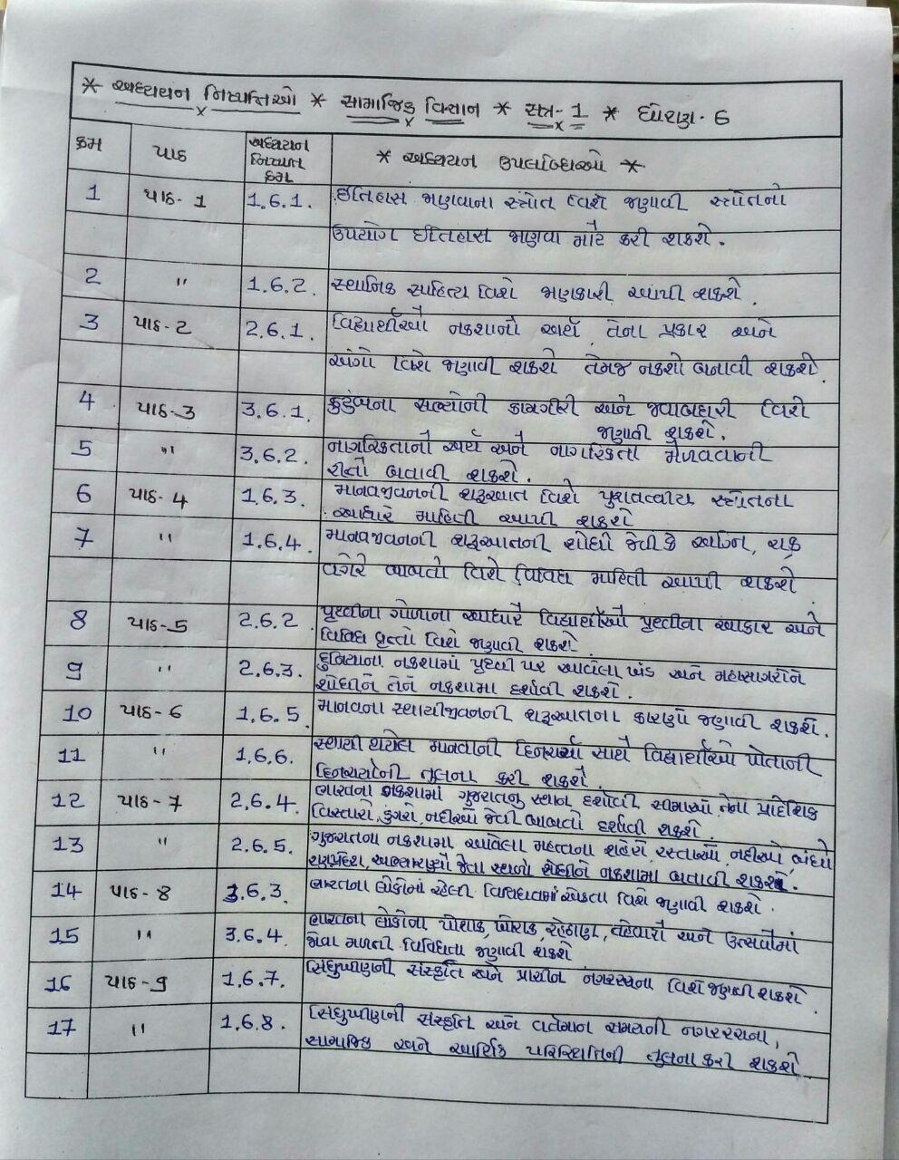 RANEKPAR PRI  SCHOOL: s s sem 1 adhyayan nishpatti