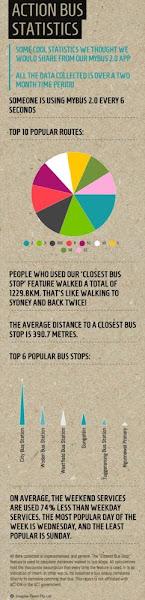 bus statistics