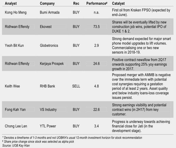 analyst top malaysia stockpicks