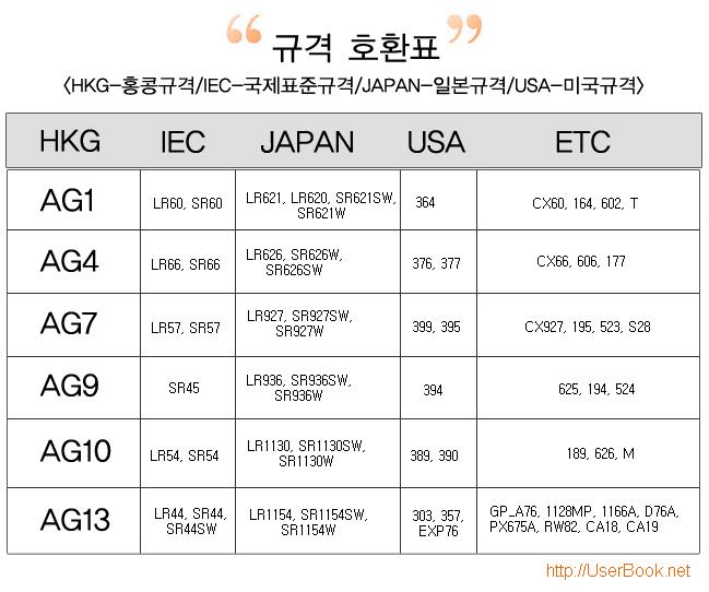 수은건전지 규격 호환표-일본,홍콩,미국,국제,기타 종류별