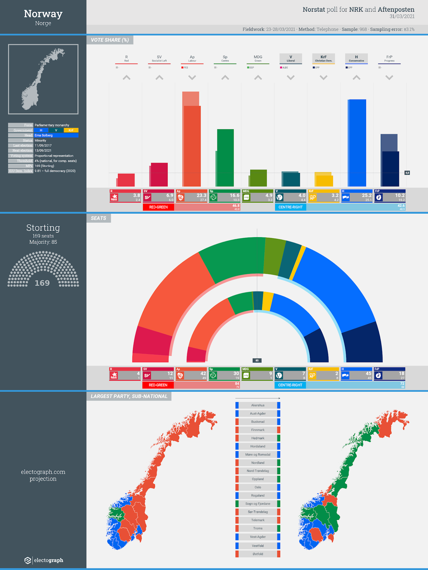 NORWAY: Norstat poll chart for NRK and Aftenposten, 31 March 2021