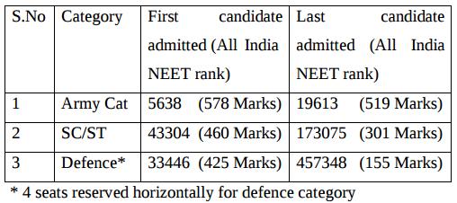 Defence Quota in NEET