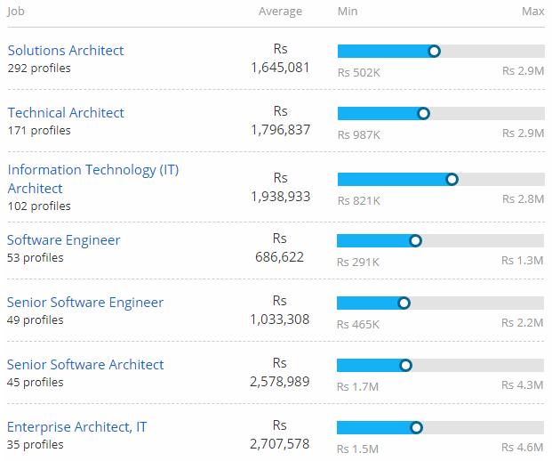 cloud-computing-salary