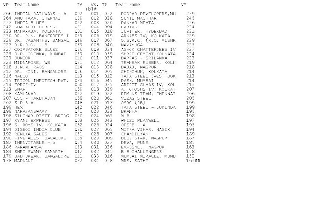 2009 Winter Nationals - Ruia Results - Section B - Round%2B15%2BDraw%2BSection%2BB.JPG