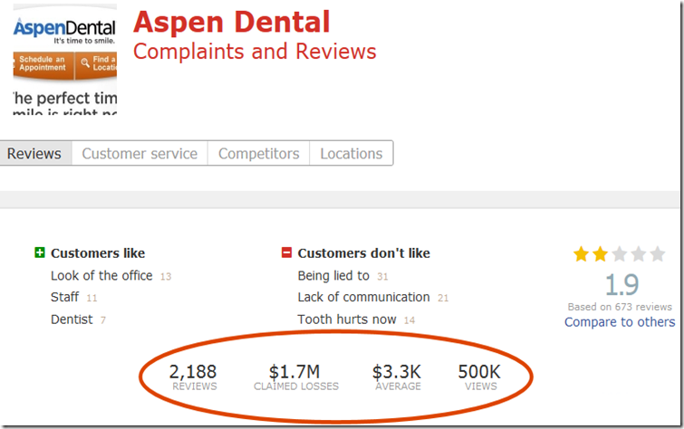 Aspen Dental Complaints