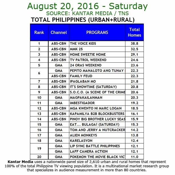 Kantar Media National TV Ratings - Aug 20, 2016