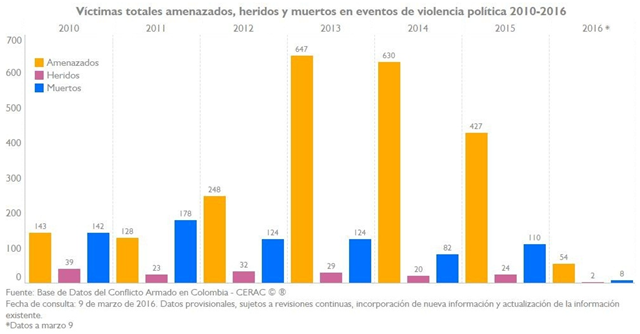 Number of people threatened, injured, and killed by ethnic and political violence in Colombia, 2010-2016. Graphic: Resource Center for Conflict Analysis (CERAC)