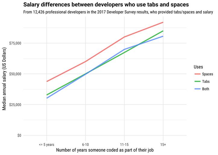 Gráfica que relaciona salarios con años de experiencia, según uso de tabs/espacios