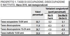 Tassi di occupazione, disoccupazione e inattività. Marzo 2016