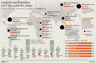 tsunami, terremoto, escala ritcher, sismo, abalo sismico