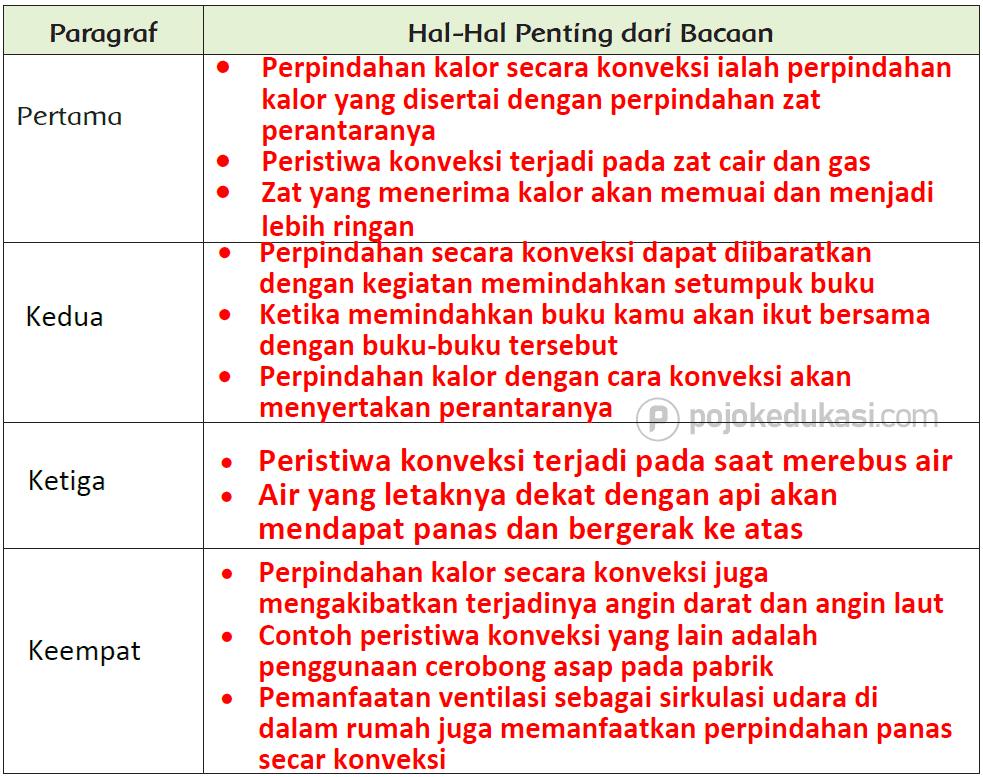 Kunci Jawaban Halaman 81, 82, 84, 88, 89 Tema 6 Kelas 5