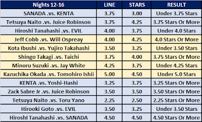 G1 Climax 30 Nights 12-16 Observer O/U Results