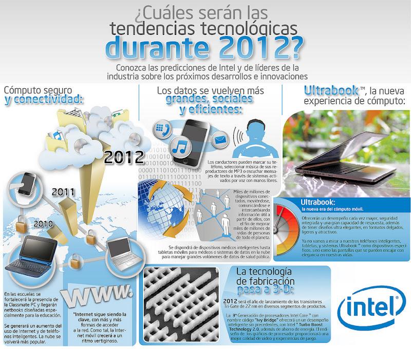 Las tendencias tecnológicas que serán protagonistas del 2012 según Intel