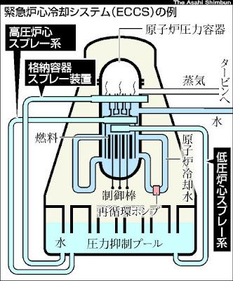 反應爐的圖,下方水池是抑壓池。