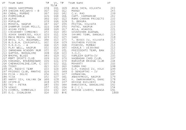 2009 Winter Nationals - Ruia Results - Section A - Round%2B15%2Bdraw%2BSection%2BA.JPG
