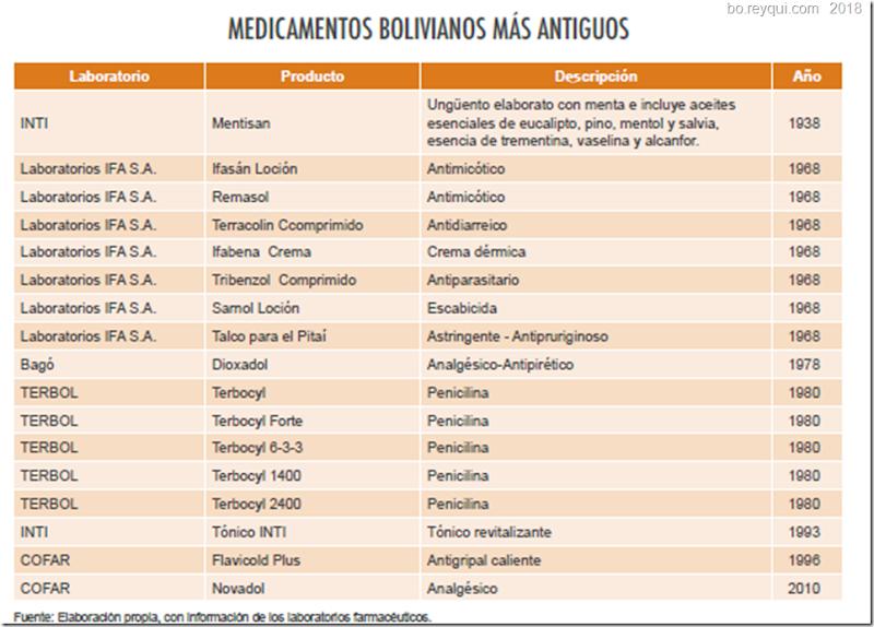 Medicamentos en Bolivia