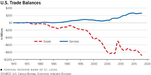 O comércio de serviços liderará o futuro das exportações dos EUA? 2