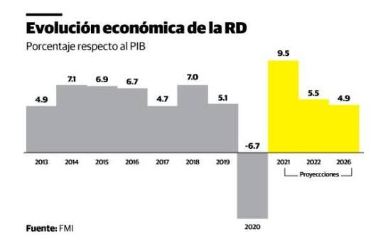 FMI: economía de RD crecerá 9.5 % y la inflación en la región será alta