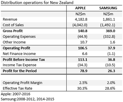 Apple and Samsung New Zealand