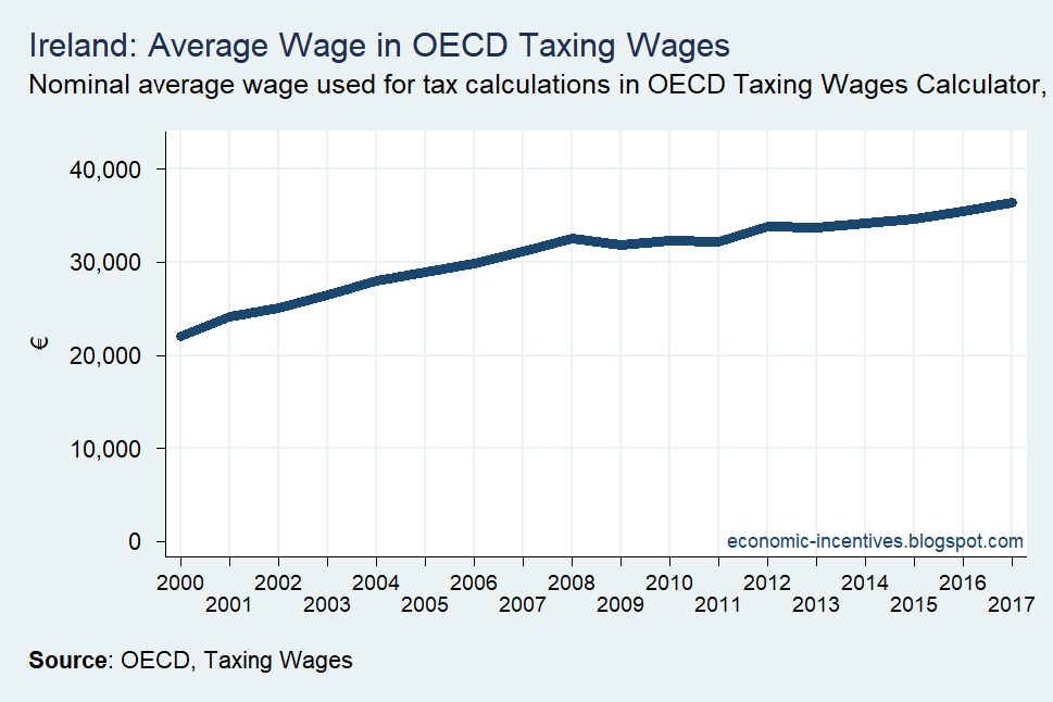 [OECD-Taxing-Wages-Average-Wage-Irela%5B2%5D]