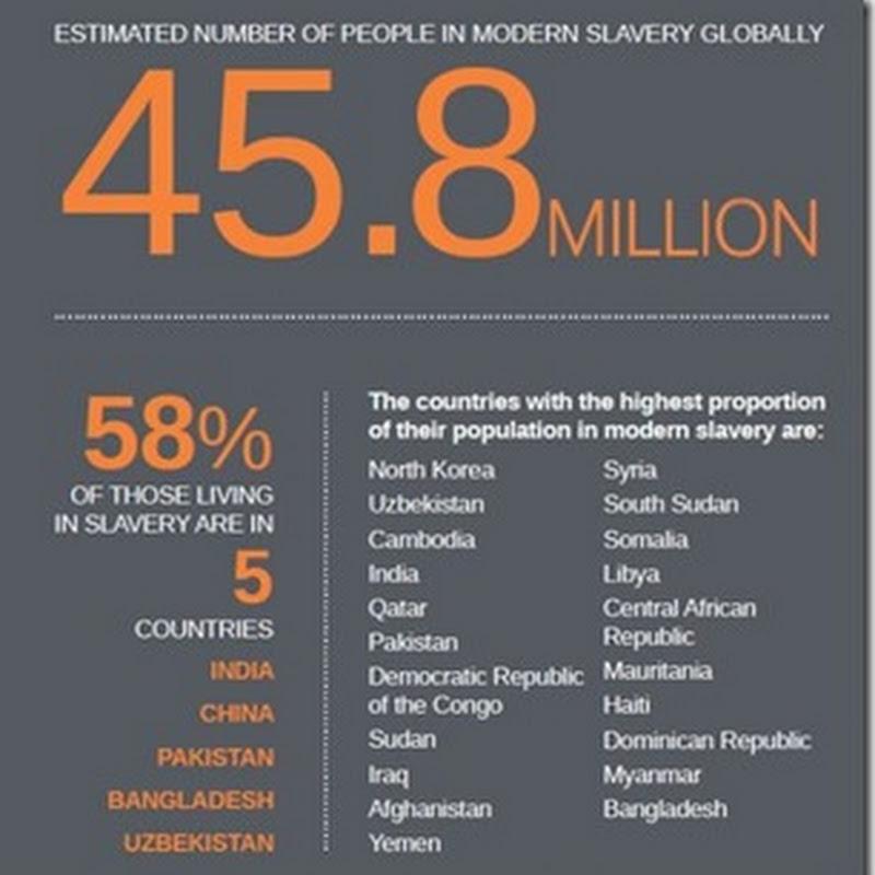 Esclavitud moderna afecta a 46 millones de personas en el mundo
