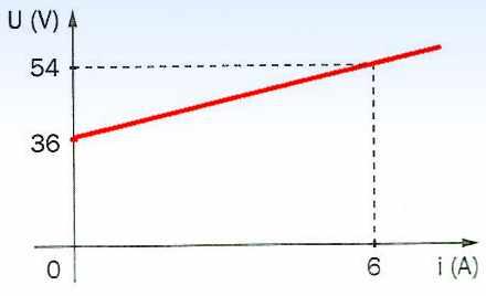 Receptor - gráfico