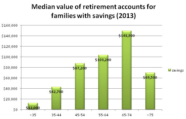 median value of retirement accounts for families with savings