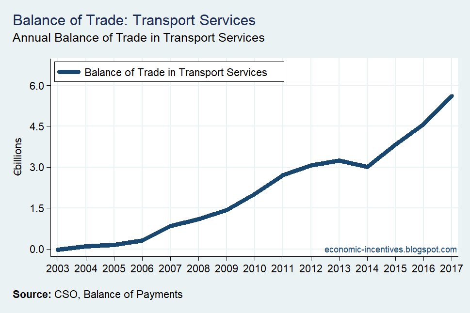 [Balance+of+Trade+in+Transport+Services%5B2%5D]